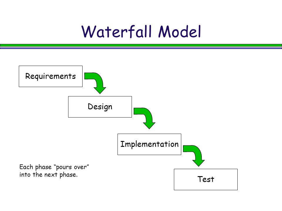 Waterfall Model Requirements Design Implementation Test
