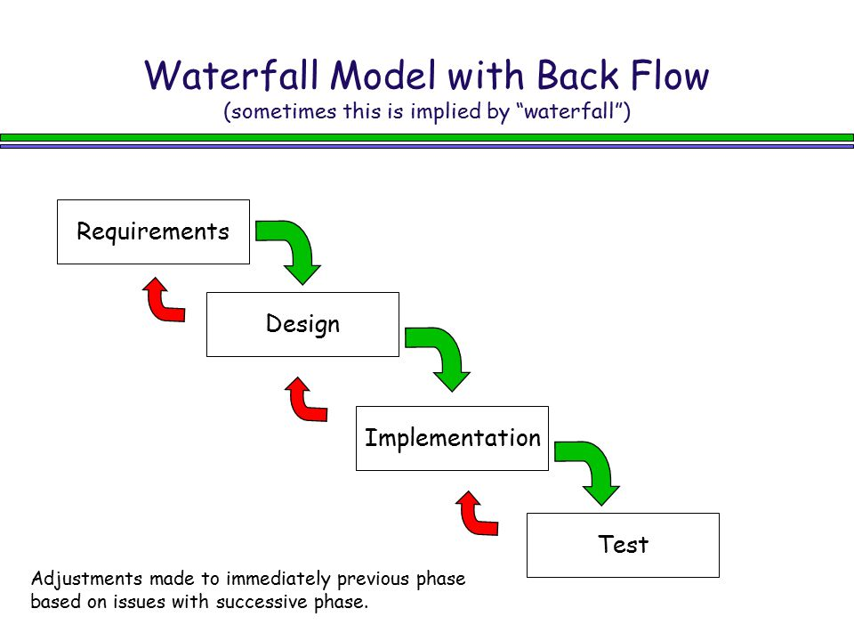 Waterfall Model with Back Flow (sometimes this is implied by waterfall )