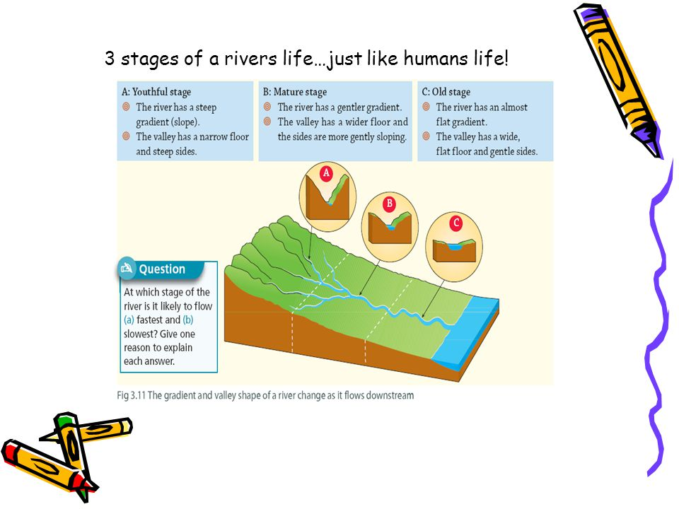 3 stages of a rivers life…just like humans life!