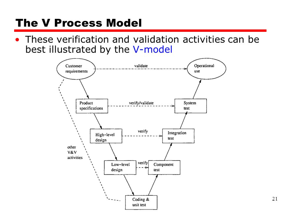 The V Process Model These verification and validation activities can be best illustrated by the V-model.