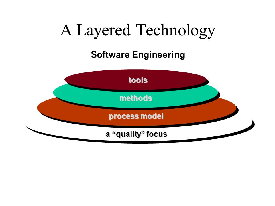 A Layered Technology Software Engineering tools methods process model
