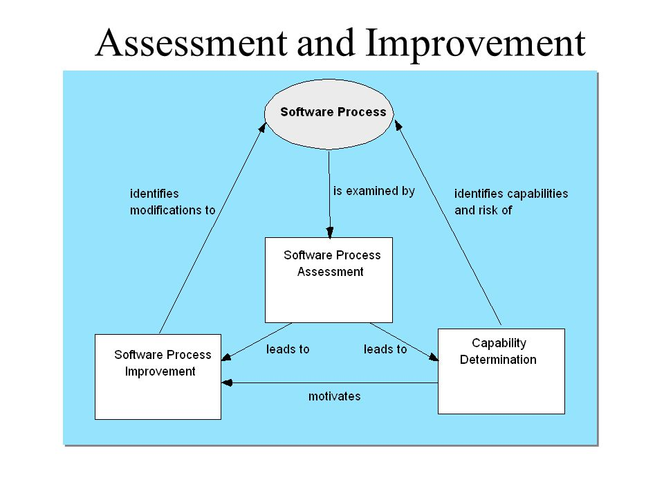 Assessment and Improvement