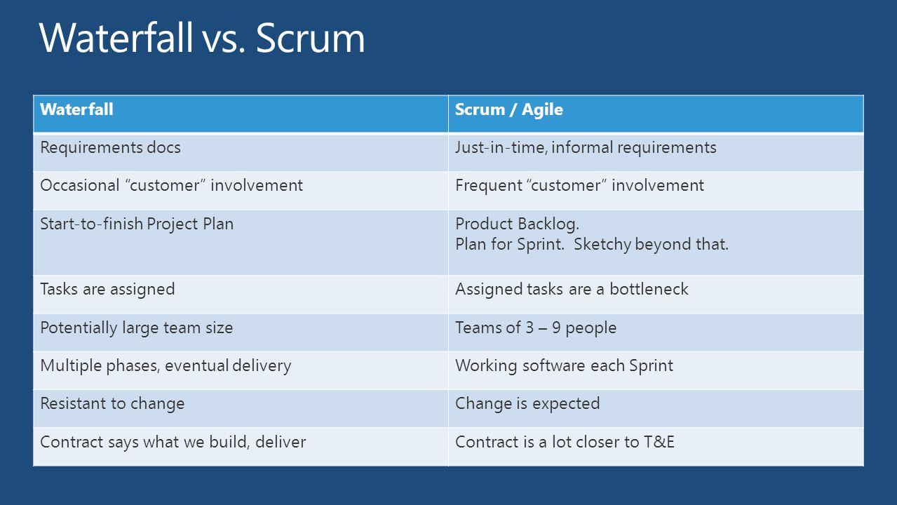 Waterfall vs. Scrum Waterfall Scrum / Agile Requirements docs