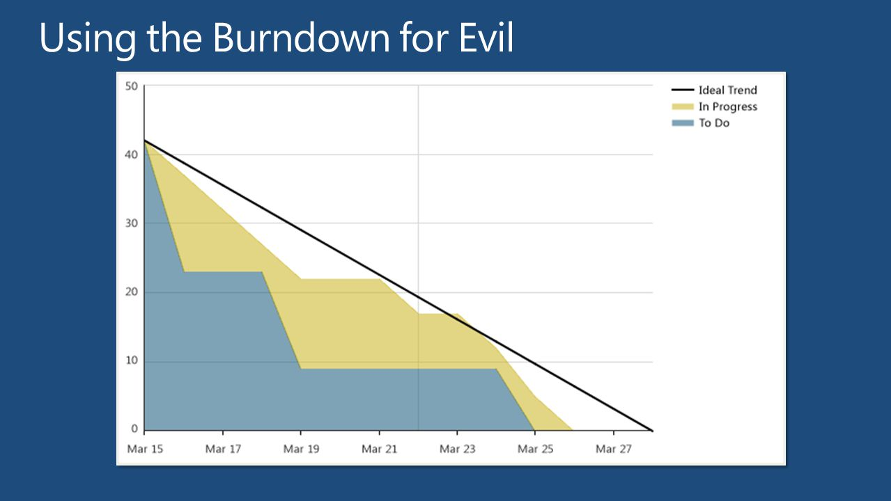 Using the Burndown for Evil