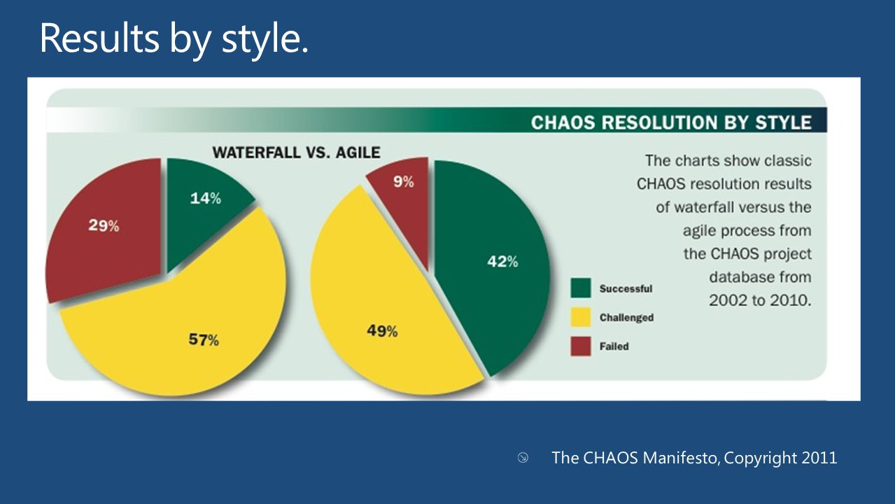 Results by style. The CHAOS Manifesto, Copyright 2011