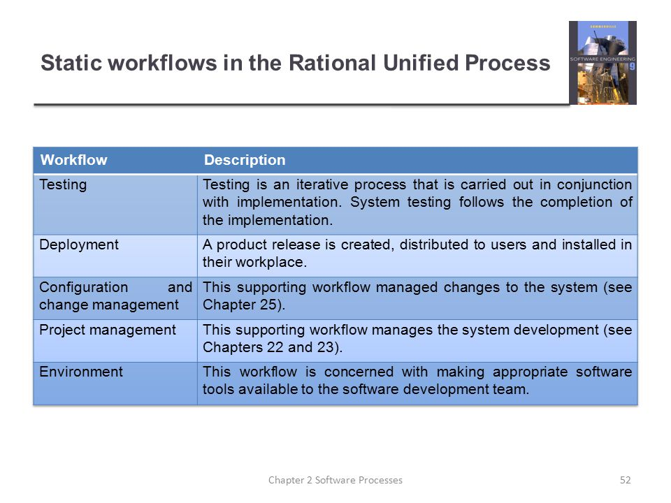 Static workflows in the Rational Unified Process
