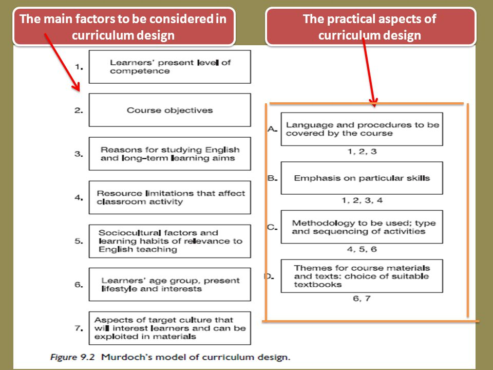 The main factors to be considered in curriculum design