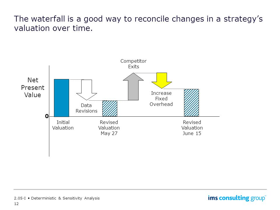 The waterfall is a good way to reconcile changes in a strategy's valuation over time.