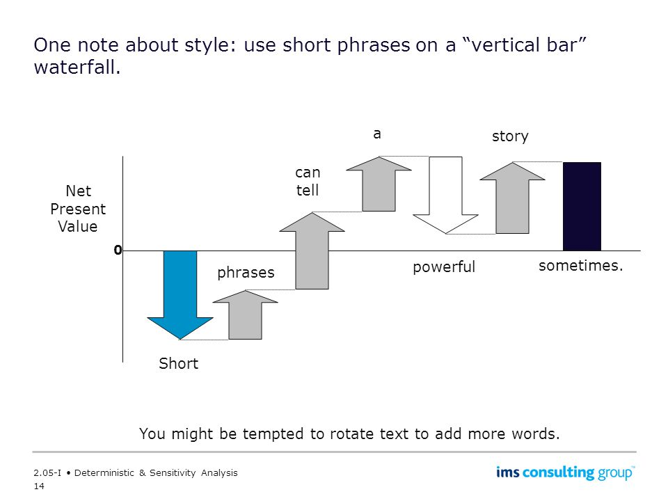 One note about style: use short phrases on a vertical bar waterfall.