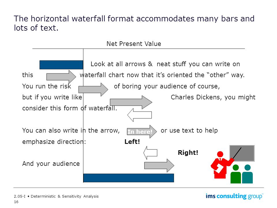 The horizontal waterfall format accommodates many bars and lots of text.