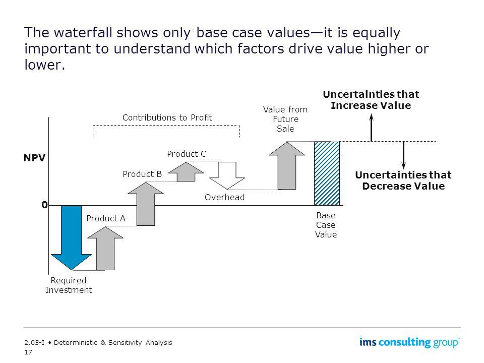 Uncertainties that Increase Value Uncertainties that Decrease Value