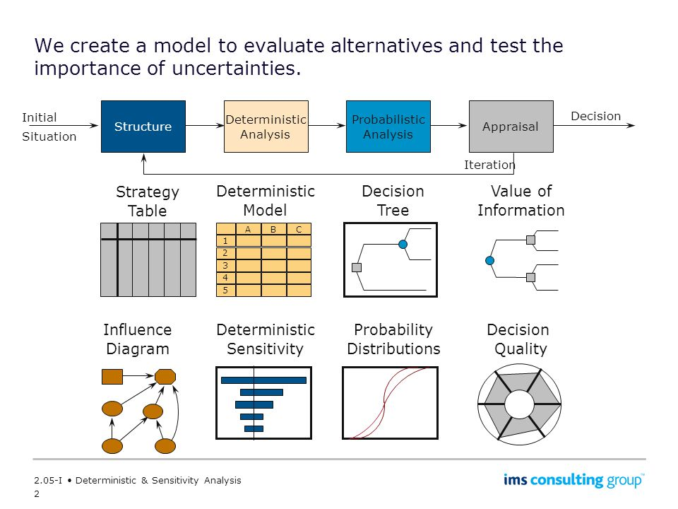 We create a model to evaluate alternatives and test the importance of uncertainties.