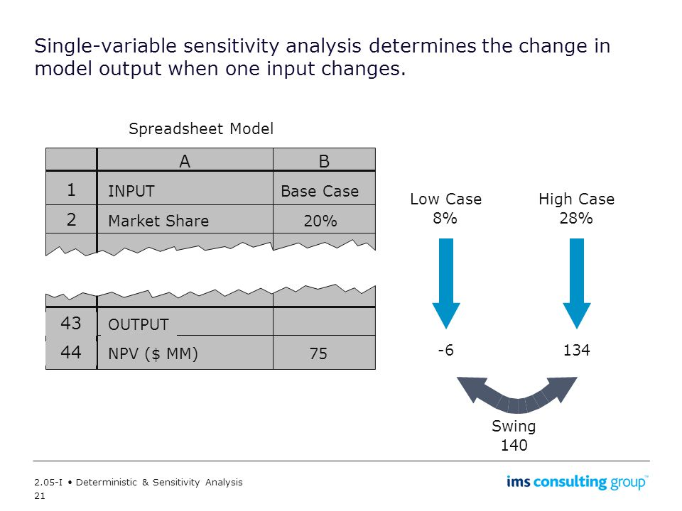 Single-variable sensitivity analysis determines the change in model output when one input changes.