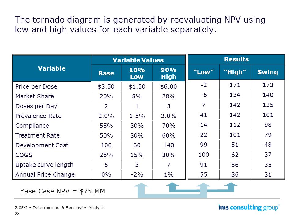 The tornado diagram is generated by reevaluating NPV using low and high values for each variable separately.