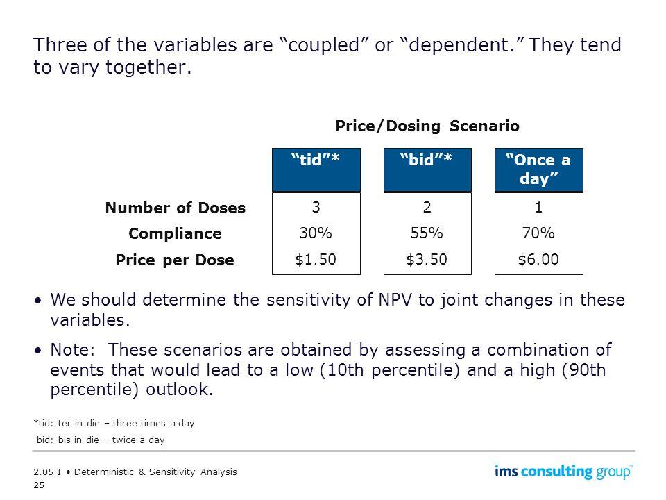 Price/Dosing Scenario