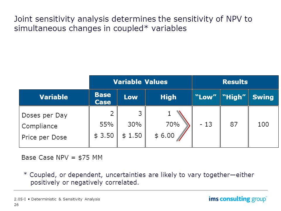 Joint sensitivity analysis determines the sensitivity of NPV to simultaneous changes in coupled* variables