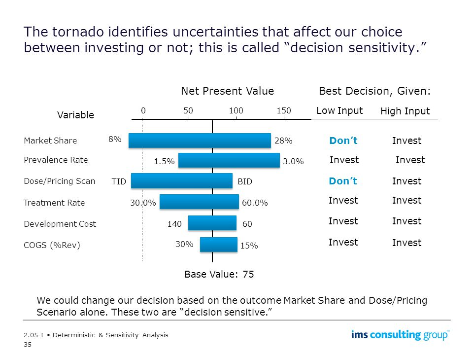 The tornado identifies uncertainties that affect our choice between investing or not; this is called decision sensitivity.