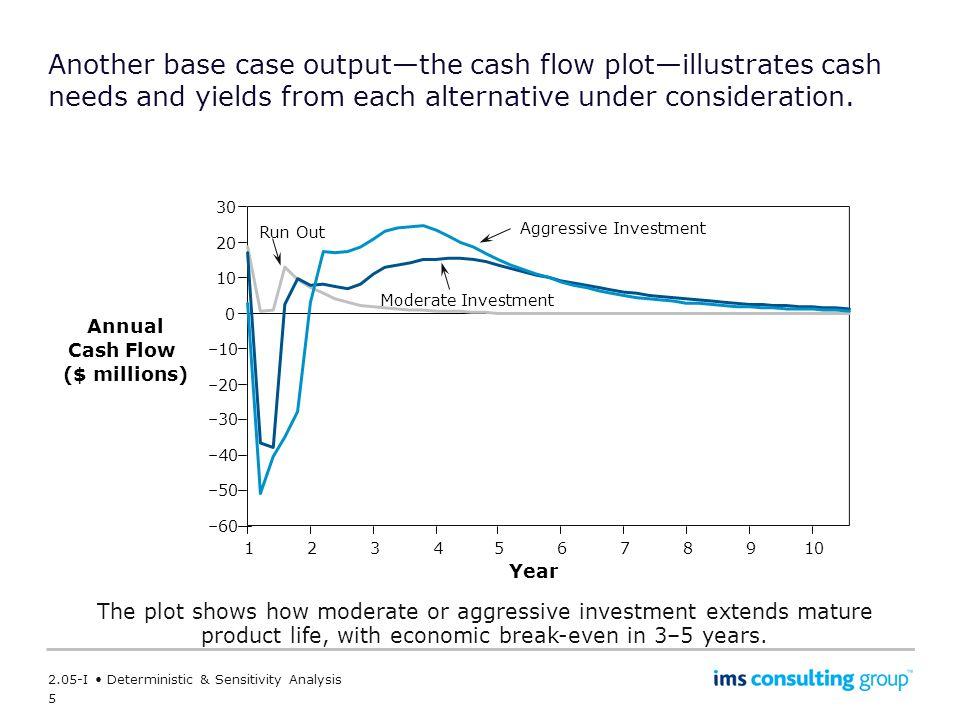 Annual Cash Flow ($ millions)