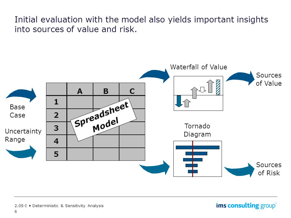 Initial evaluation with the model also yields important insights into sources of value and risk.