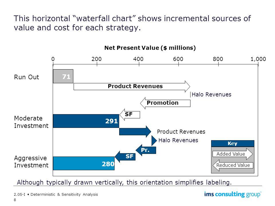Net Present Value ($ millions)