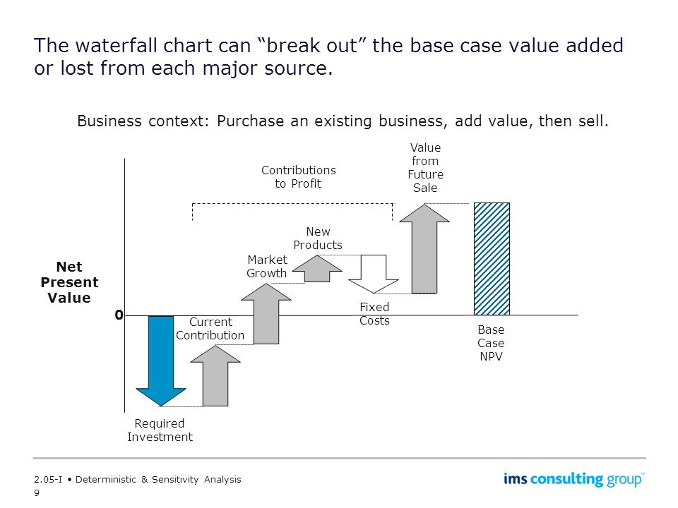 The waterfall chart can break out the base case value added or lost from each major source.
