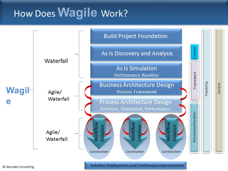 How Does Wagile Work Wagile Build Project Foundation