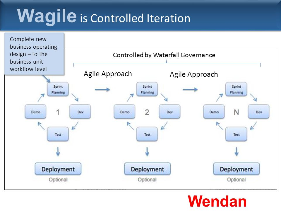 Wagile is Controlled Iteration