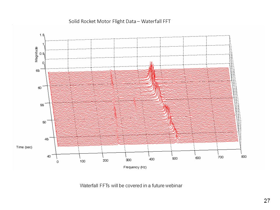 Solid Rocket Motor Flight Data – Waterfall FFT