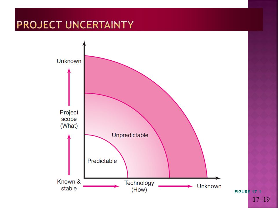 Project Uncertainty FIGURE 17.1 17–19