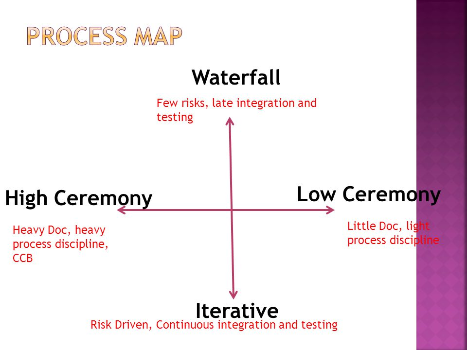 Process Map Waterfall Low Ceremony High Ceremony Iterative
