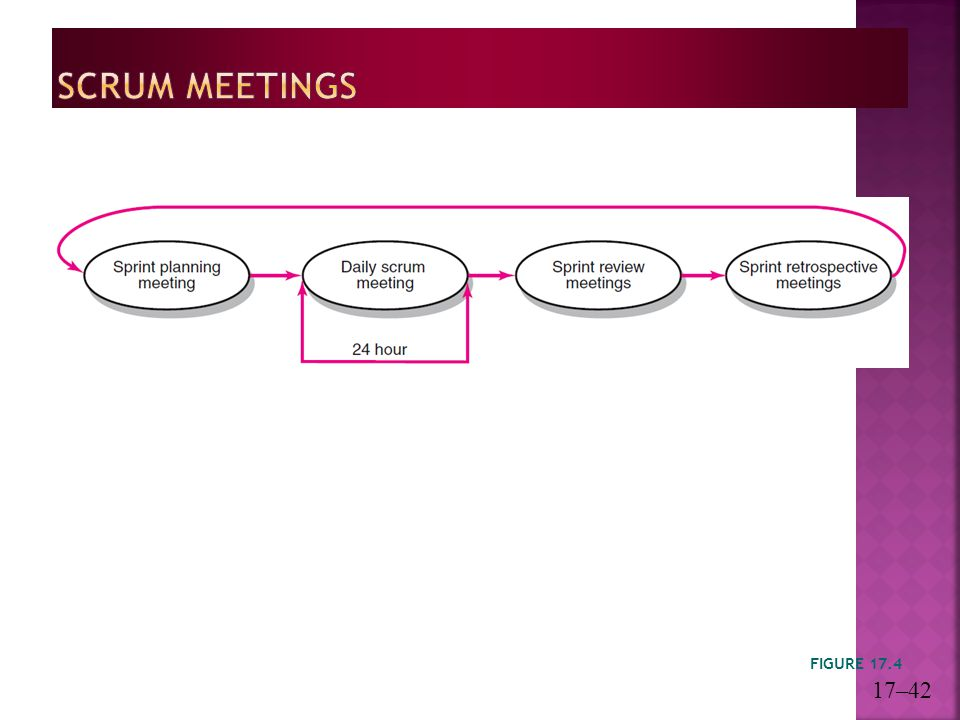 Scrum Meetings FIGURE 17.4 17–42