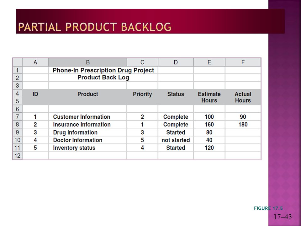 Partial Product Backlog
