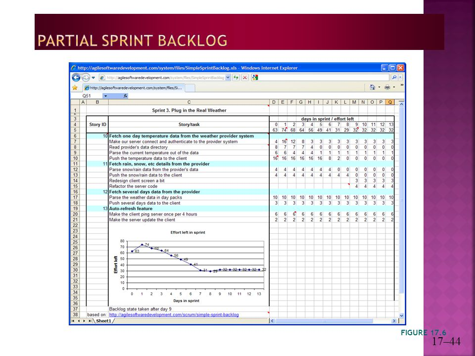 Partial Sprint Backlog