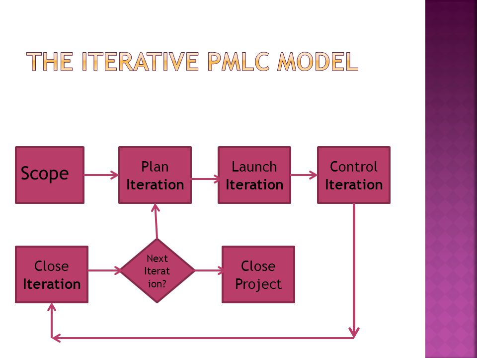 The Iterative PMLC model