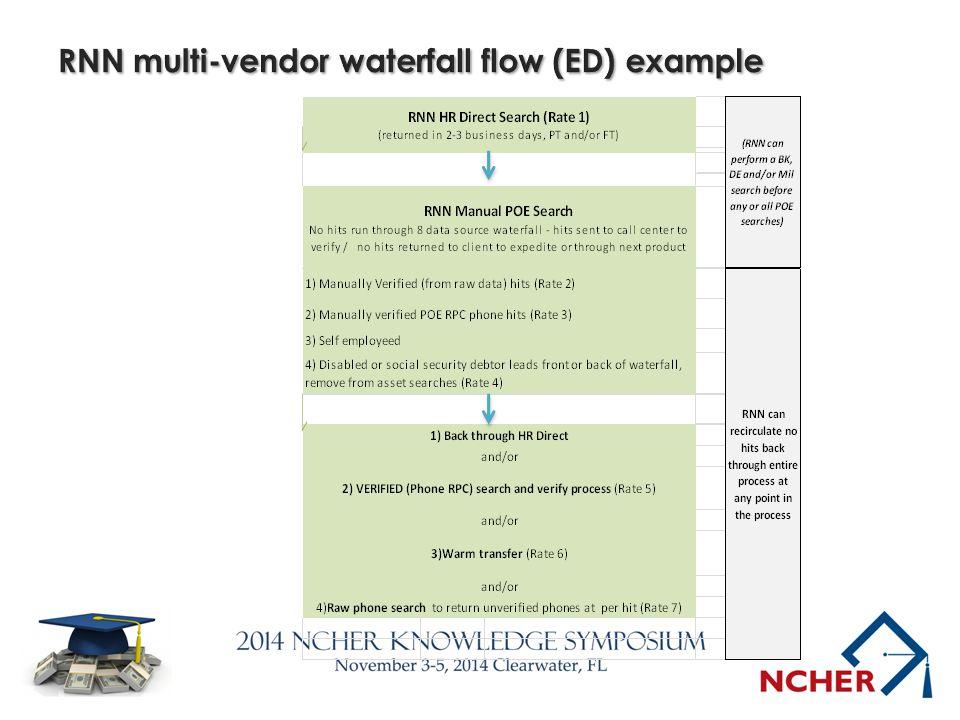 RNN multi-vendor waterfall flow (ED) example