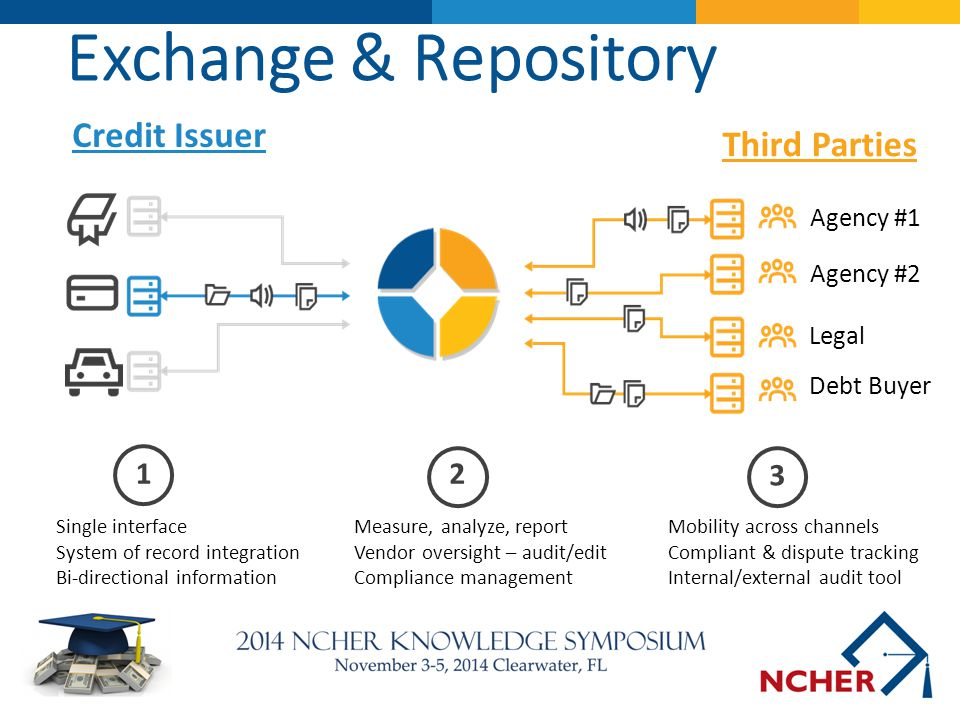 Exchange & Repository Credit Issuer Third Parties 1 2 3 Agency #1
