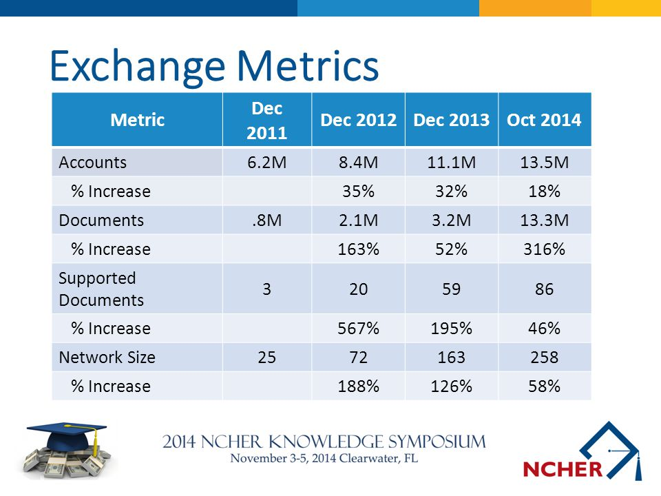 Exchange Metrics Metric Dec 2011 Dec 2012 Dec 2013 Oct 2014 Accounts