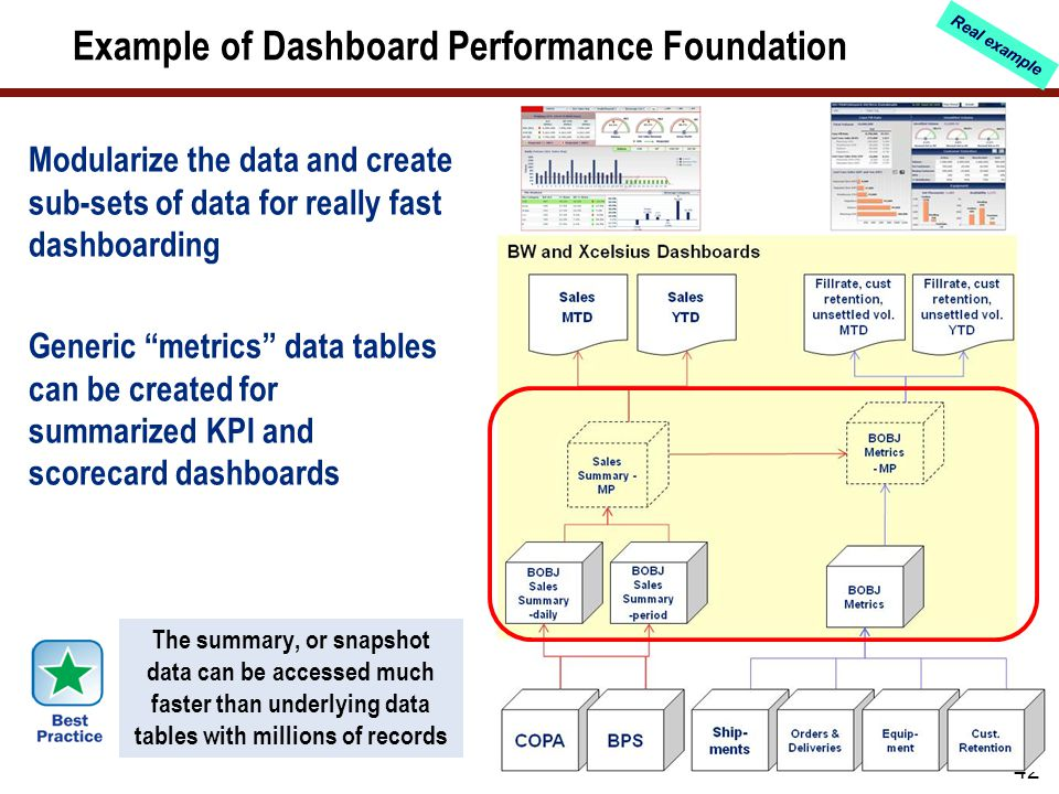 Dashboard Performance Architecture – another example