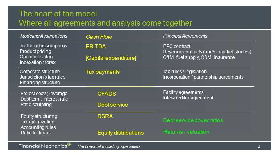 The heart of the model Where all agreements and analysis come together