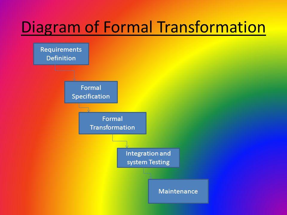 Diagram of Formal Transformation