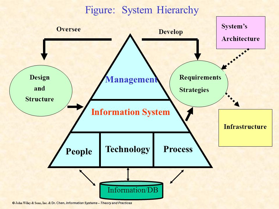 Figure: System Hierarchy