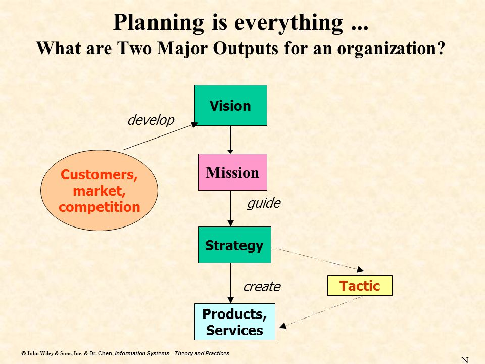 Planning is everything ... What are Two Major Outputs for an organization