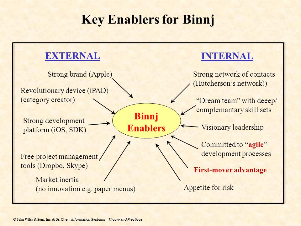 Key Enablers for Binnj EXTERNAL INTERNAL Binnj Enablers