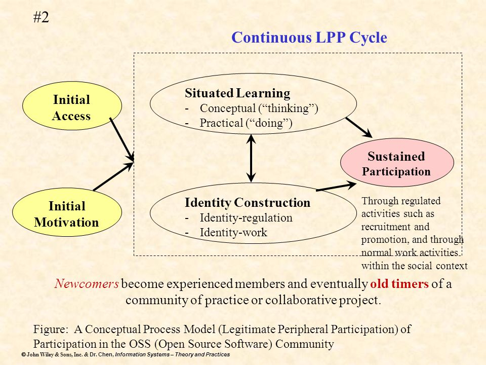 #2 Continuous LPP Cycle Situated Learning Initial Access Sustained