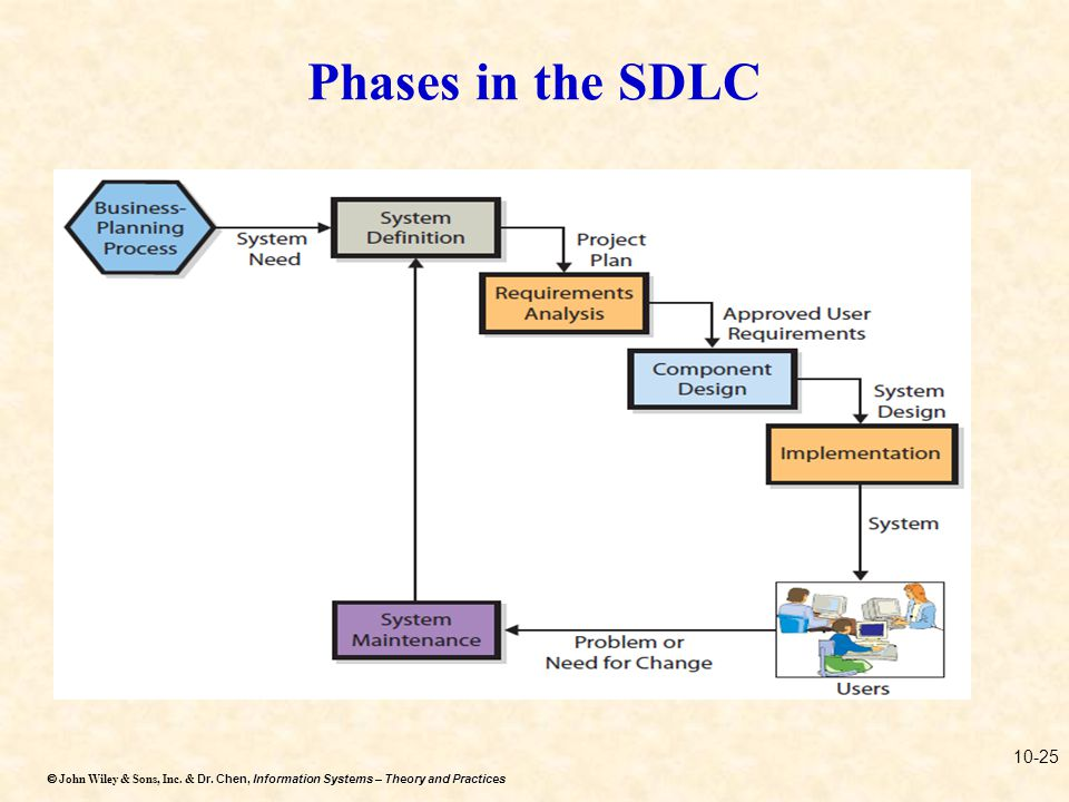 Phases in the SDLC