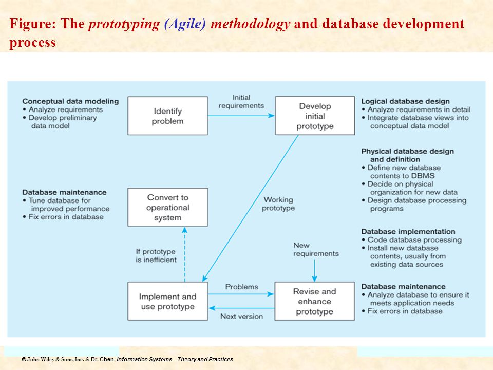 Figure: The prototyping (Agile) methodology and database development process