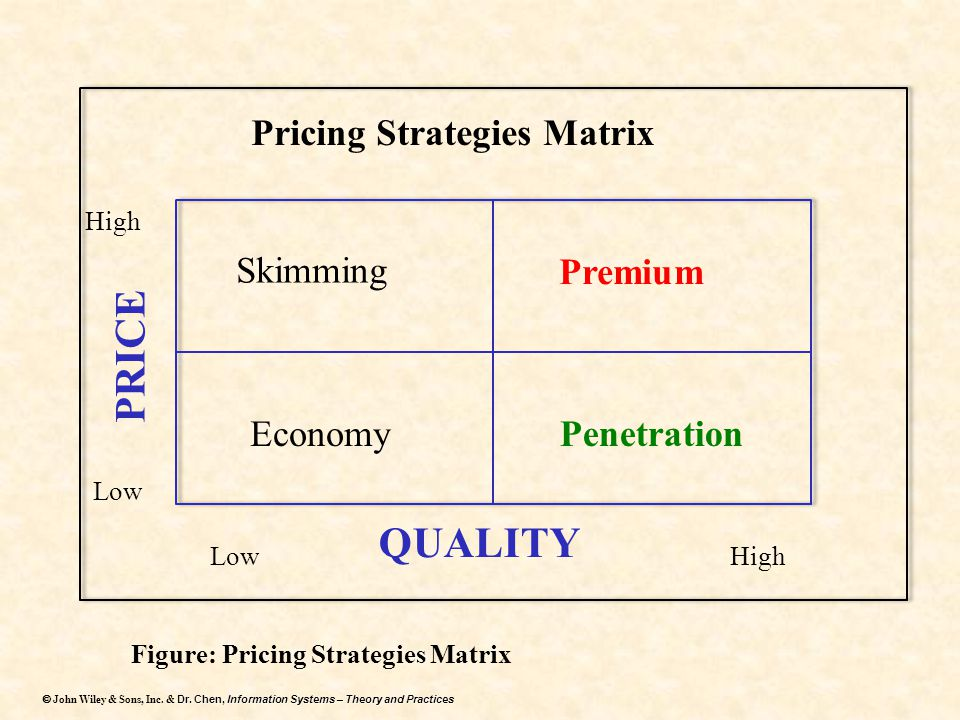 PRICE QUALITY Pricing Strategies Matrix Skimming Premium Economy