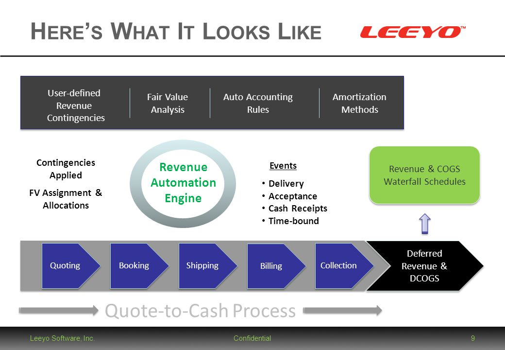 Quote-to-Cash Process