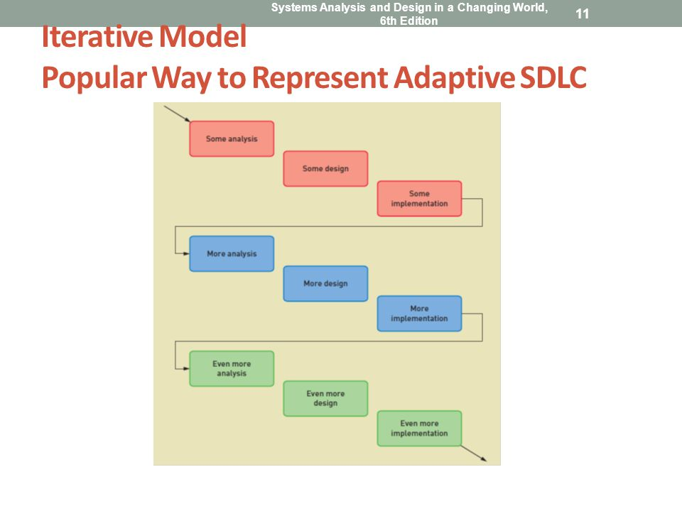 Iterative Model Popular Way to Represent Adaptive SDLC