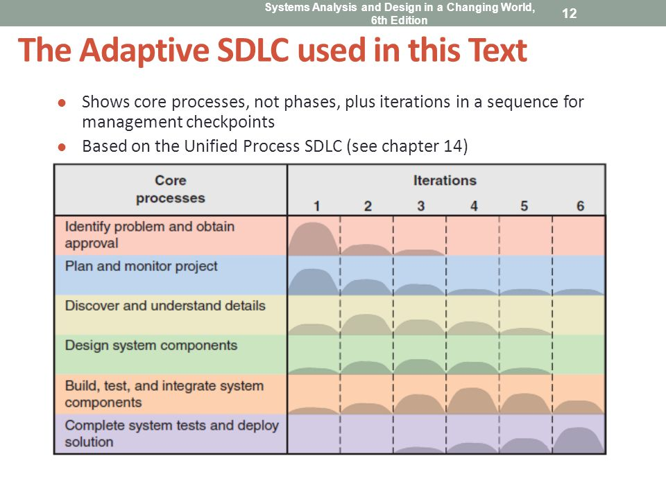 The Adaptive SDLC used in this Text